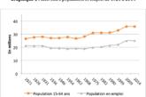 L'effet de l'immigration sur l'emploi et les salaires