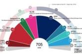 Élections européennes : pas de tsunami populiste en vue