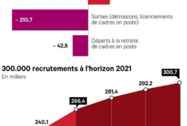 L'année 2019 s'annonce encore très favorable pour l'emploi des cadres