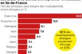 «Gilets jaunes»: l'Ile-de-France s'inquiète pour son attractivité