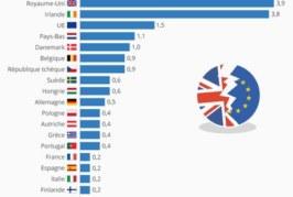 Défaite de Theresa May : l'accord de Brexit rejeté à une large majorité par le Parlement