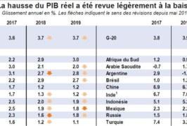 Pour l'OCDE, la croissance mondiale est à son pic