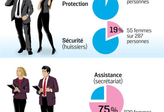 Parité  : encore trop peu de femmes dans les cabinets ministériels