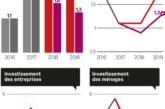 Pétrole, commerce, main d'oeuvre: les risques qui planent sur la croissance