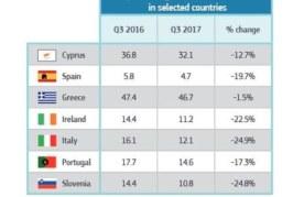 Banques : les créances douteuses restent un problème en zone euro