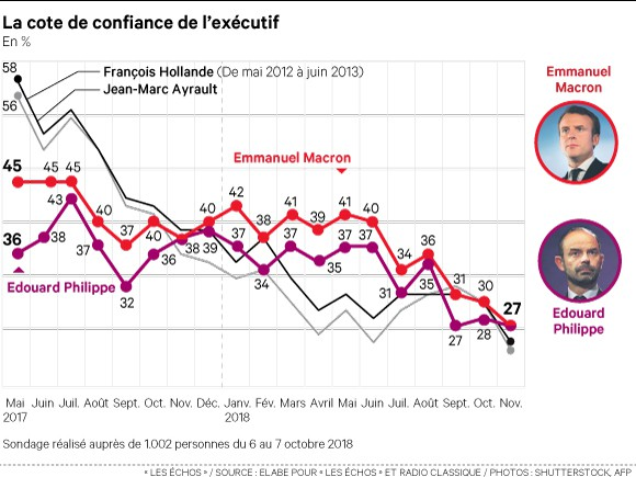 La grogne sur le prix des carburants fait encore chuter la cote de Macron