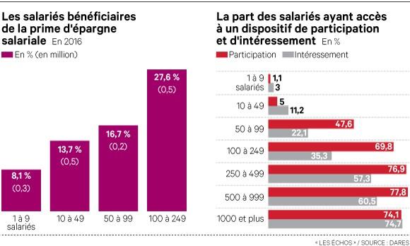 Epargne salariale : Bercy veut doubler le nombre de bénéficiaires dans les PME