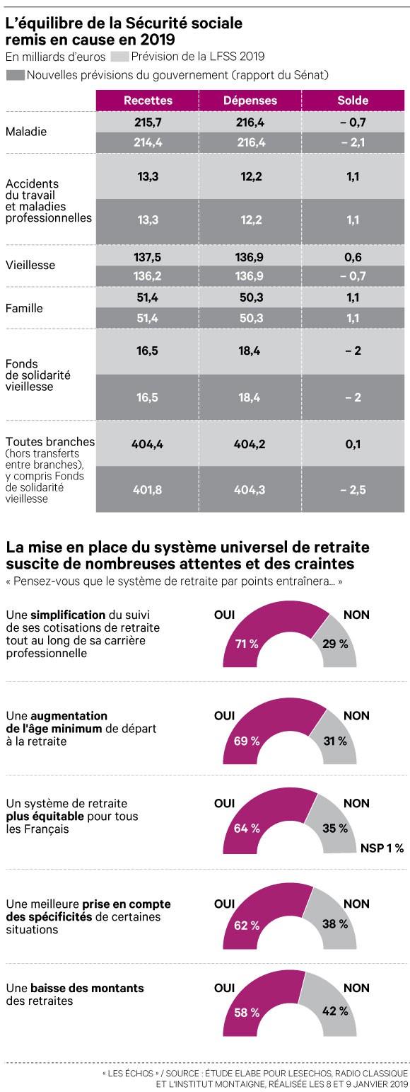 Deux Français sur trois favorables à la réforme des retraites de Macron