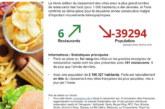 Malbouffe en France: Le classement de 2019