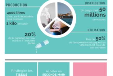 Infographie: Des soldes éco-responsables : c'est pour quand ?